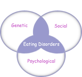 signs causes and treatment of bulimia and anorexia eating disorders The long-term health complications of this eating disorder include osteoporosis ( brittle bone disease), anemia, heart beat irregularities, seizures, hormonal.
