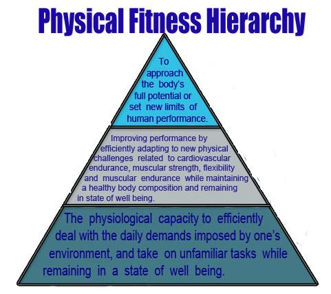 The importance of health and fitness