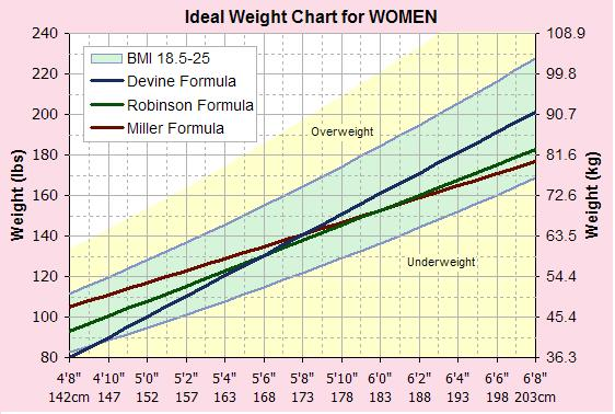 weight chart for females by height. our new Weight Loss Charts